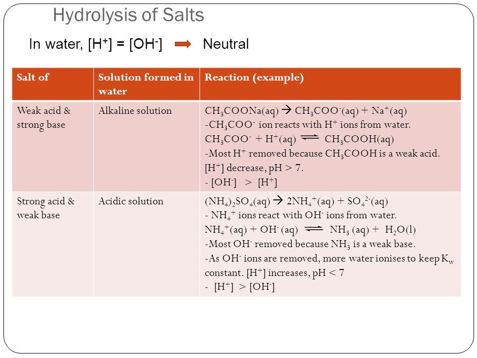 Hydrolysis of Salts In water, [H+] = [OH-] Neutral Salt of